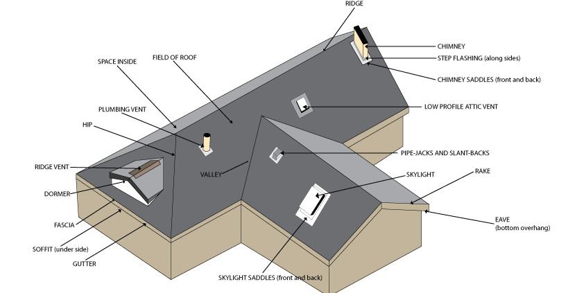 Roofing Lingo 2