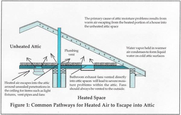 Ventilation 3